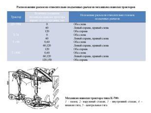 Расположение раскосов относительно подъемных рычагов механизма навески тракт