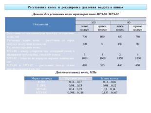 Расстановка колес и регулировка давления воздуха в шинах Данные для установки