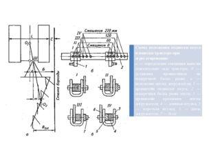 Схема положения подвески плуга и навески трактора при агрегатировании: а— оп