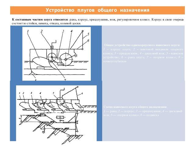 Устройство плугов общего назначения К составным частям плуга относится: рама,...