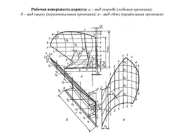 Рабочая поверхность корпуса: а – вид спереди (лобовая проекция); б – вид све...