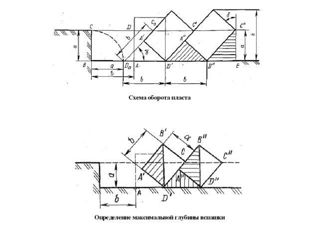 Схема оборота пласта Определение максимальной глубины вспашки