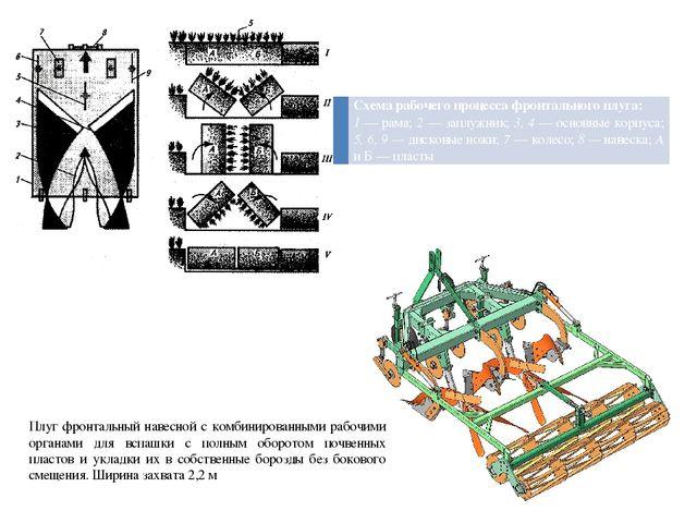 Плуг фронтальный навесной с комбинированными рабочими органами для вспашки с...