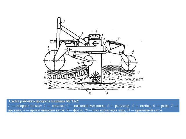 Схема рабочего процесса машины МСП-2: 1— опорное колесо;2 —навеска;3 —винтово...