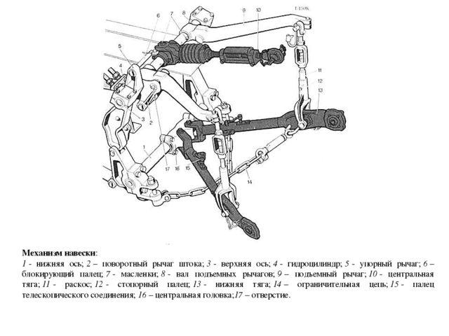 Механизм навески: 1- нижняя ось;2– поворотный рычаг штока;3- верхняя ось...