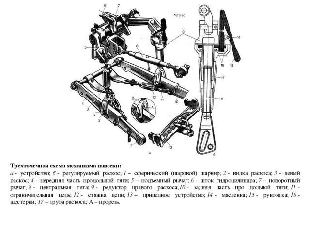Трехточечная схема механизма навески: а- устройство;б- регулируемый раскос...