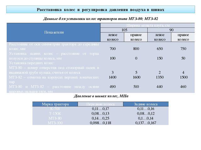 Расстановка колес и регулировка давления воздуха в шинах Данные для установки...