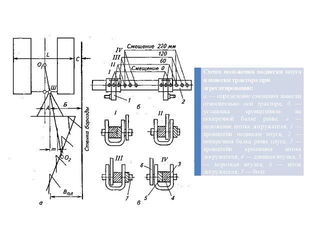 Схема положения подвески плуга и навески трактора при агрегатировании: а— оп...