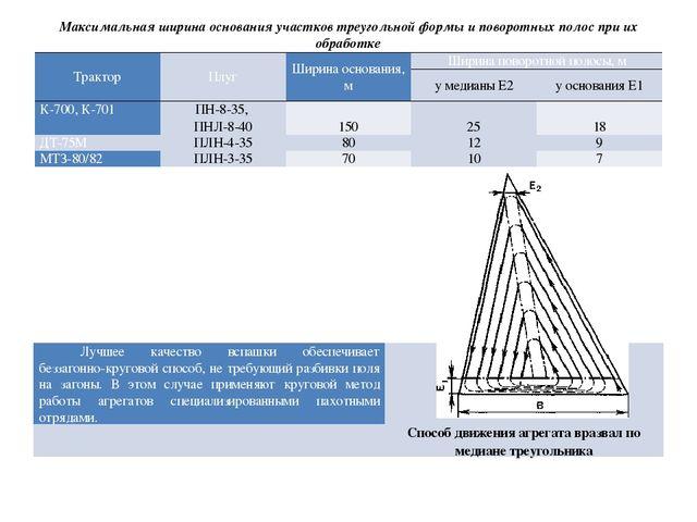 Максимальная ширина основания участков треугольной формы и поворотных полос п...
