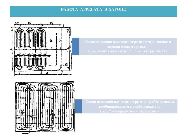 РАБОТА АГРЕГАТА В ЗАГОНЕ Схема движения пахотного агрегата с чередованием заг...