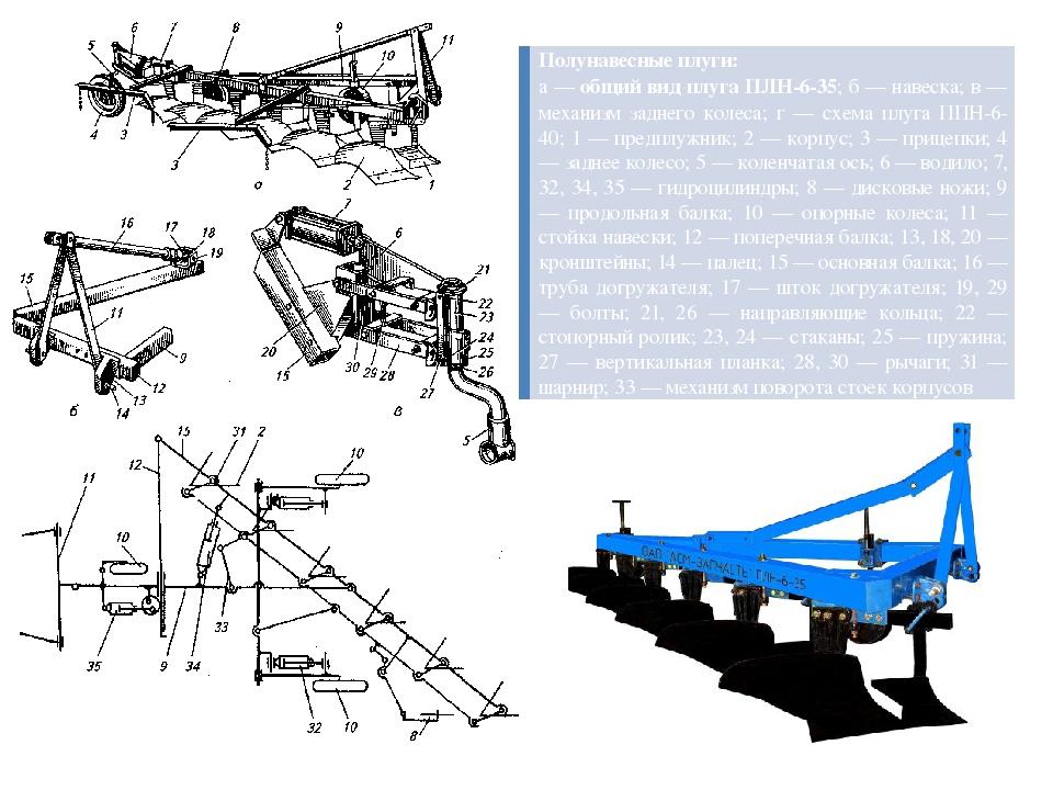 Полунавесные плуги: а —общий вид плуга ПЛН-6-35; б — навеска; в — механизм з...