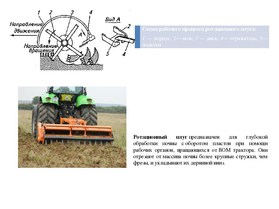 Ротационный плугпредназначен для глубокой обработки почвы соборотом пластов...