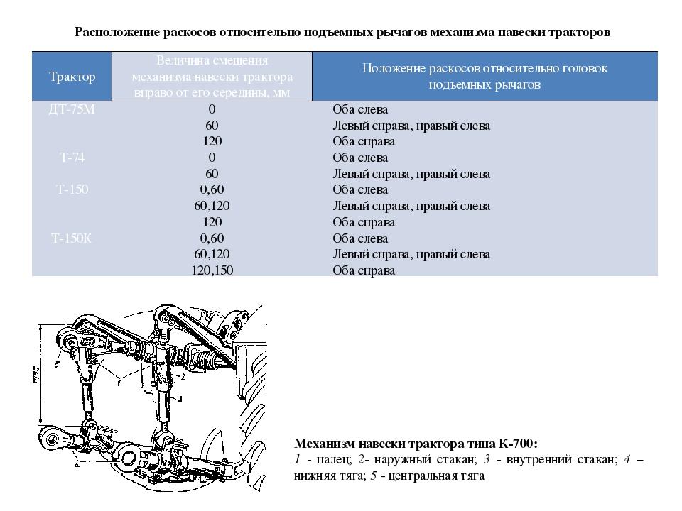 Расположение раскосов относительно подъемных рычагов механизма навески тракт...