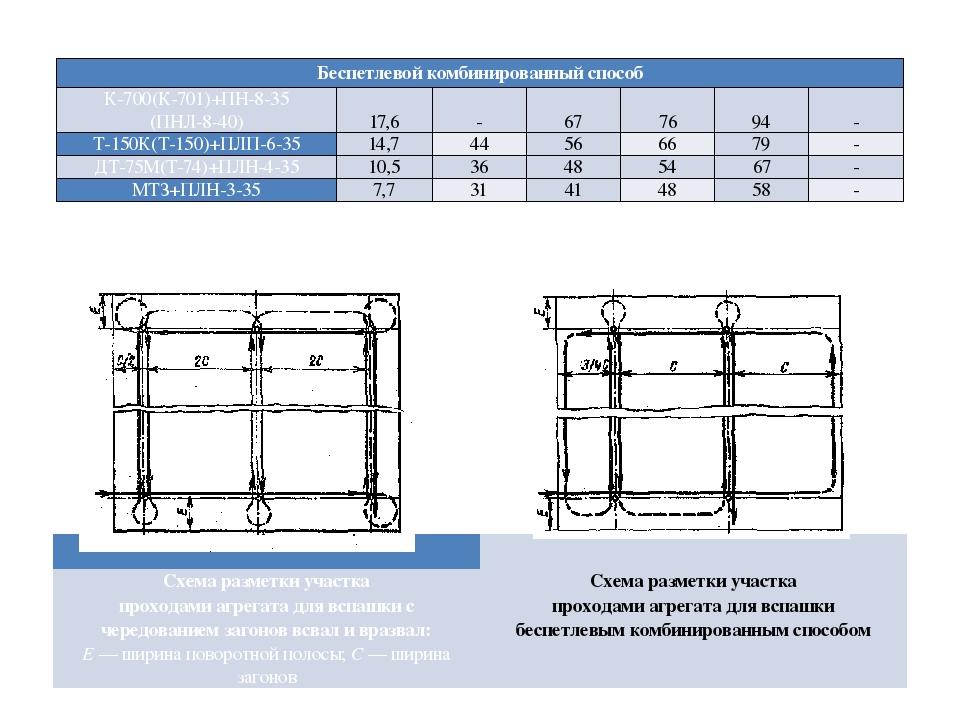 Схема разметки участка проходами агрегата для вспашки с чередованием загонов...