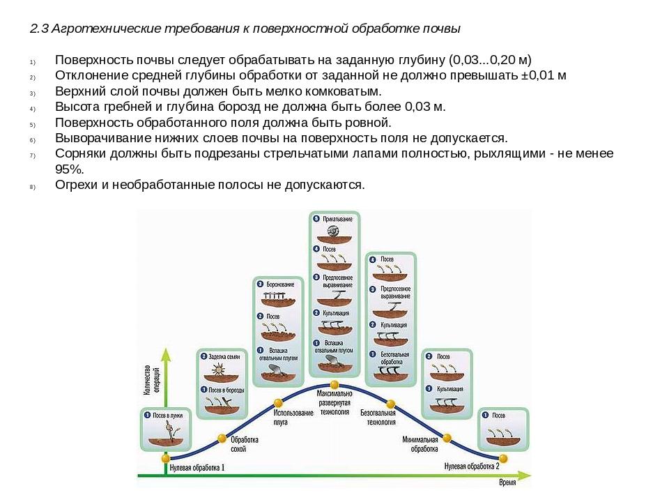 2.3 Агротехнические требования к поверхностной обработке почвы Поверхность по...