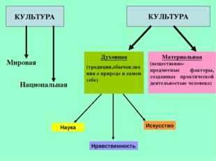 КУЛЬТУРА КУЛЬТУРА Материальная (вещественно-предметные факторы, созданные пра