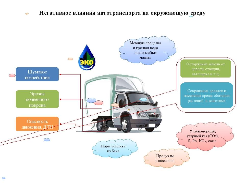 Автотранспорт и экология реферат 898