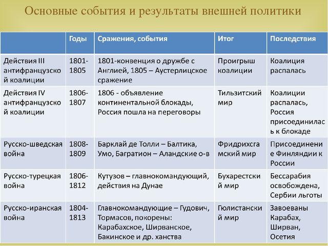 какие даты соединены с событиями во наружной политике россии