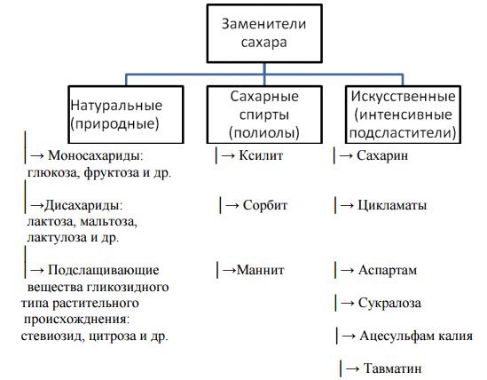 Курсовая работа по химии на тему Современные сахарозаменители  hello html 23c690b7 png