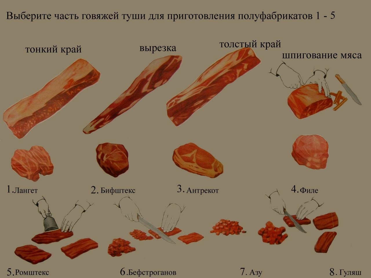 Полуфабрикаты из свинины схема