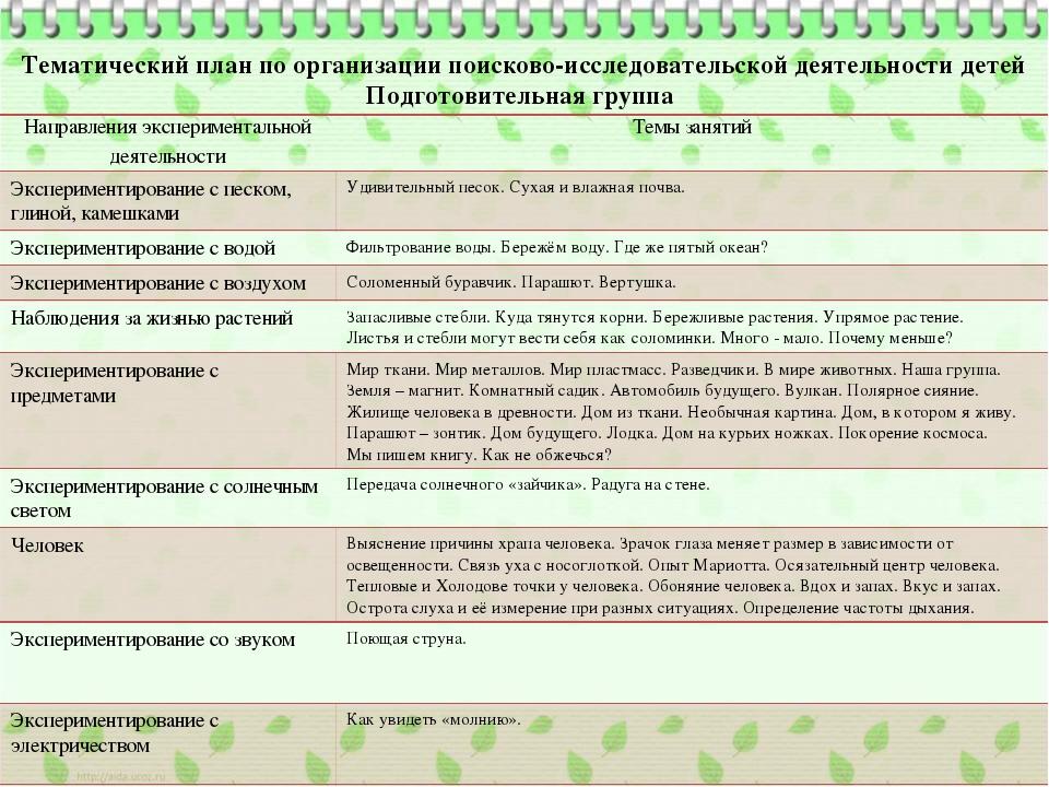Тематический план по организации поисково-исследовательской деятельности дете...