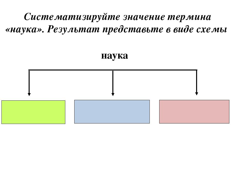 наука Систематизируйте значение термина «наука». Результат представьте в виде...