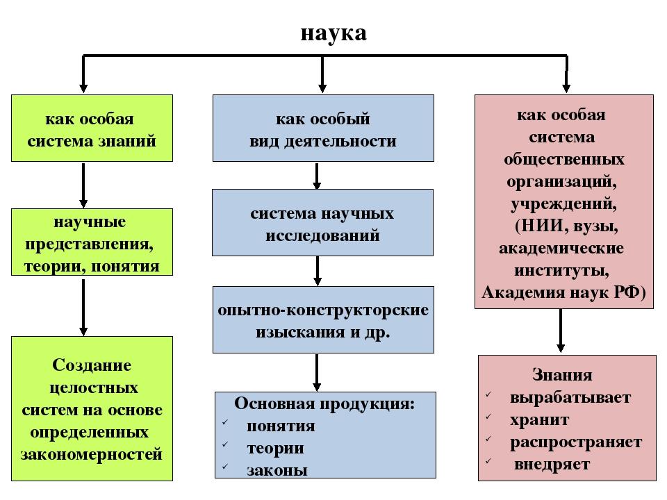 наука как особая система знаний как особый вид деятельности как особая систем...