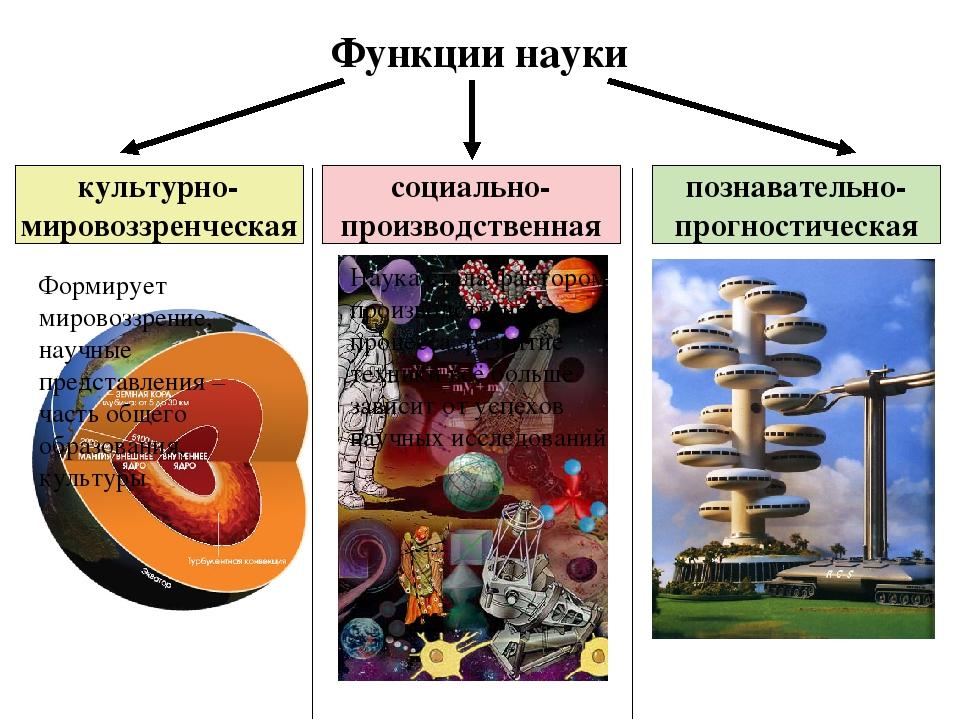 Функции науки культурно- мировоззренческая познавательно- прогностическая соц...