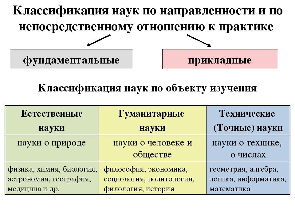 Классификация наук по направленности и по непосредственному отношению к практ...