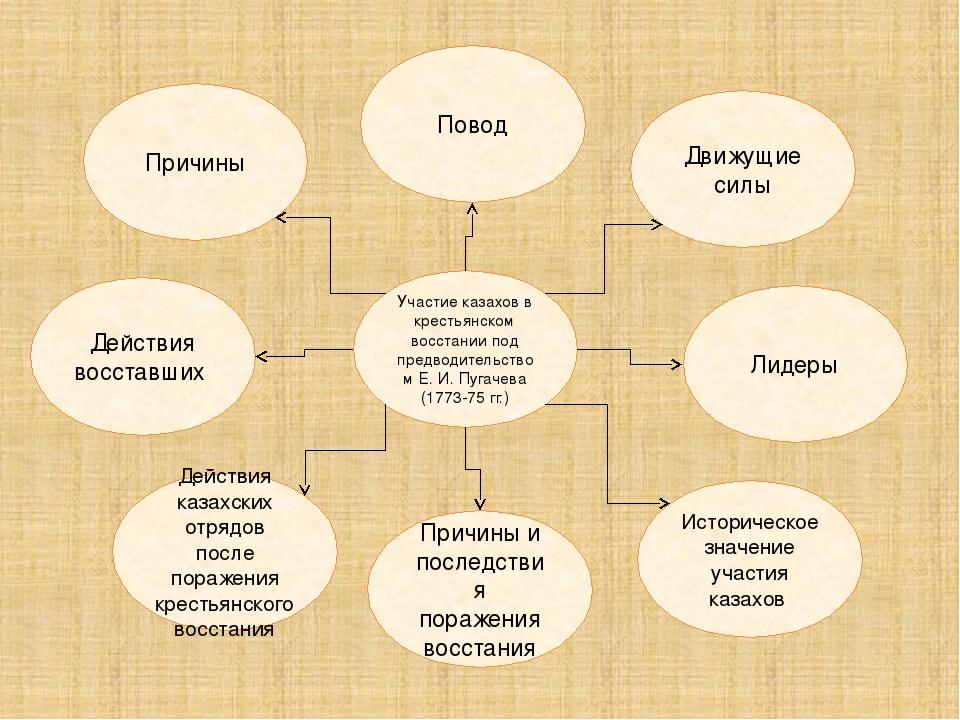 Участие казахов в крестьянском восстании под предводительством Е. И. Пугачева...