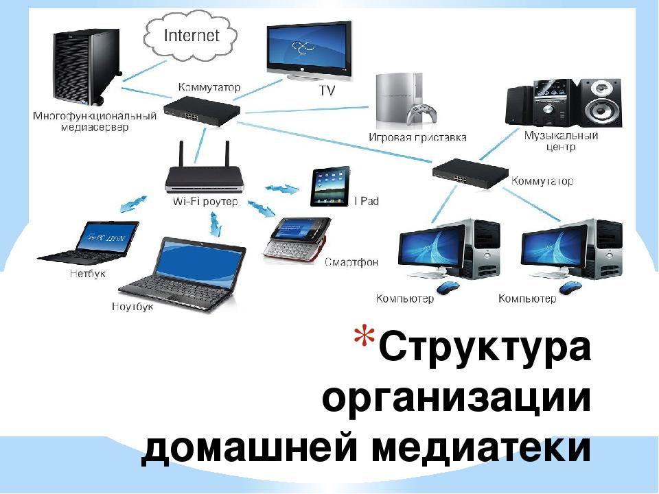 Структура организации домашней медиатеки