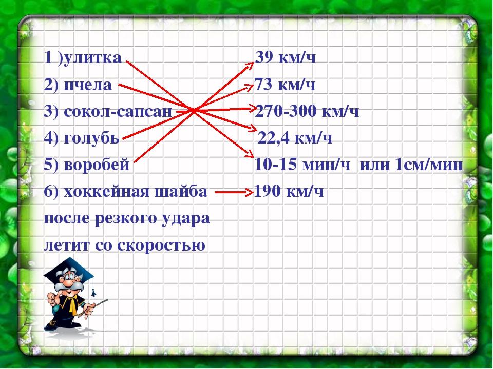 1 )улитка 39 км/ч 2) пчела 73 км/ч 3) сокол-сапсан 270-300 км/ч 4) голубь 22,...