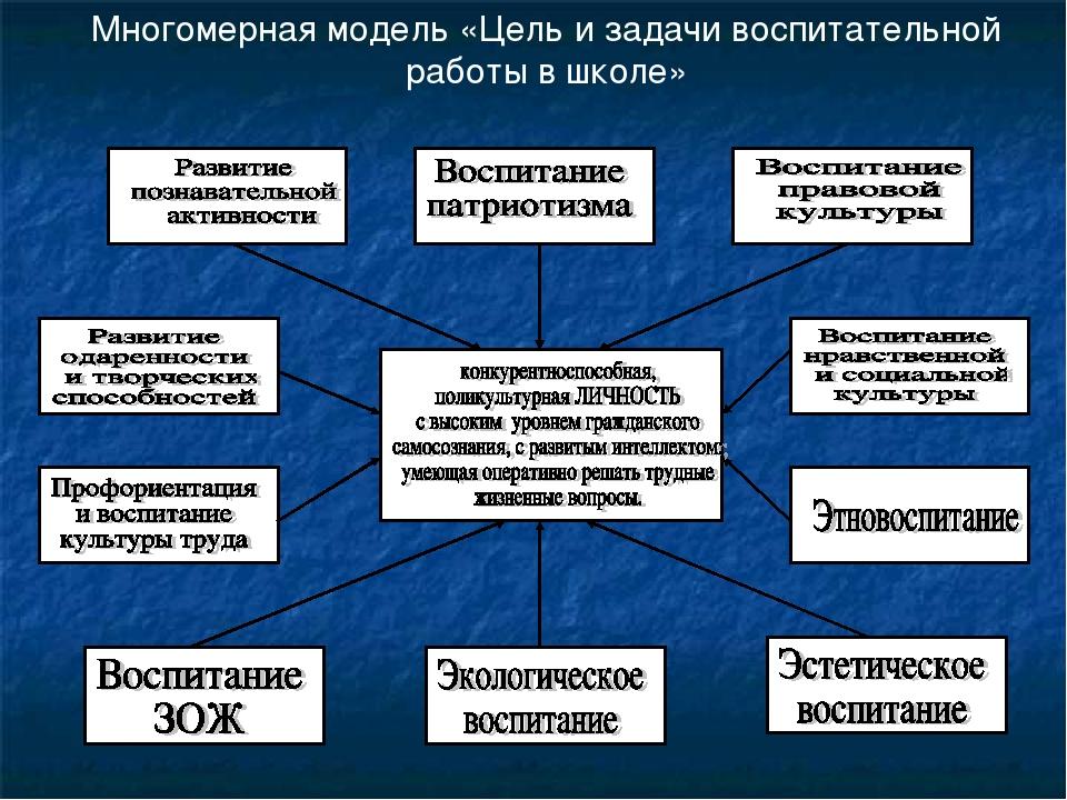Многомерная модель «Цель и задачи воспитательной работы в школе»
