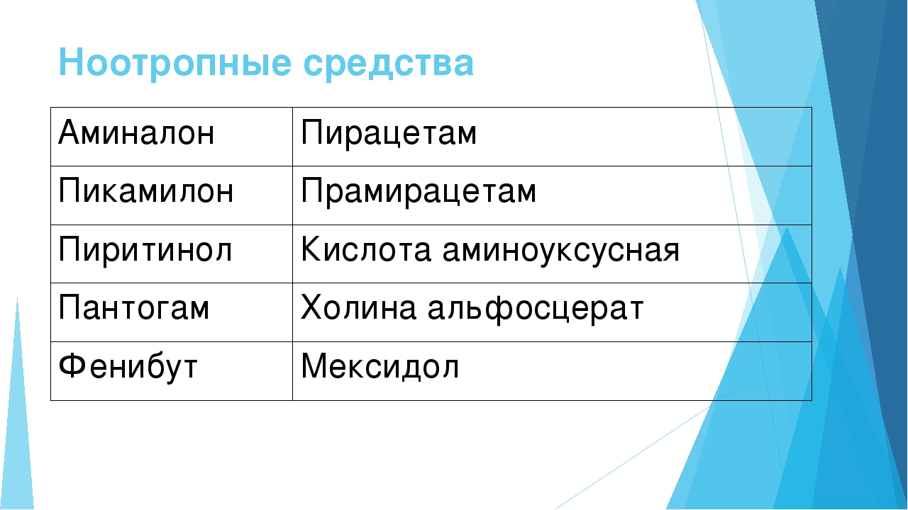Ноотропные средства Аминалон Пирацетам Пикамилон Прамирацетам Пиритинол Кисло...