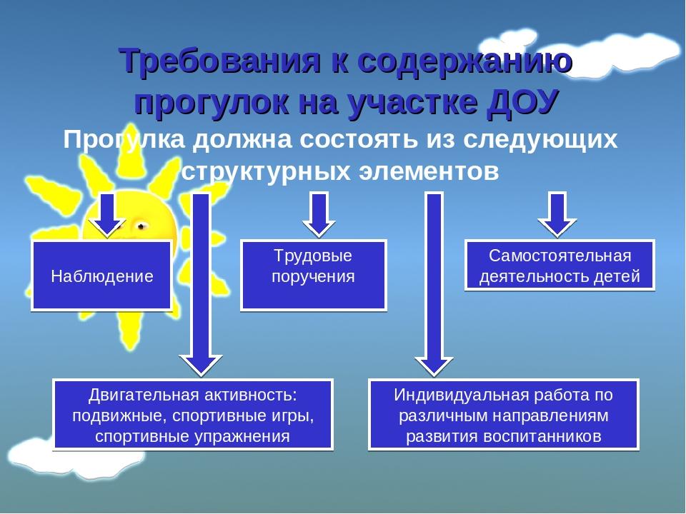 Требования к содержанию прогулок на участке ДОУ Прогулка должна состоять из с...