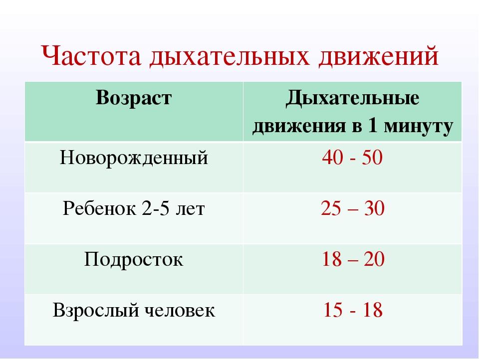 заявку особенности измерения частоты дыхательных движений у пожилых топливо Ленинградской области