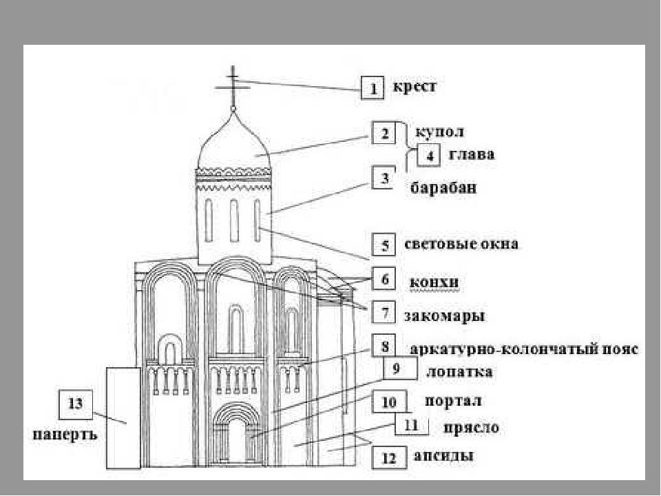 основа пласкифитара при строение церкви Судеб