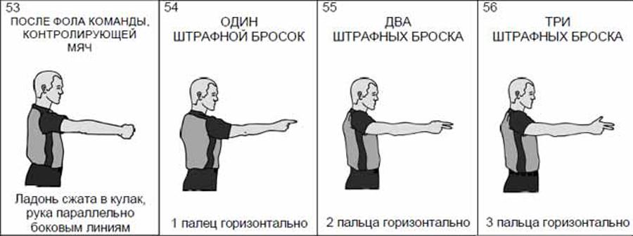 Судейские жесты в баскетболе в картинках с подписями
