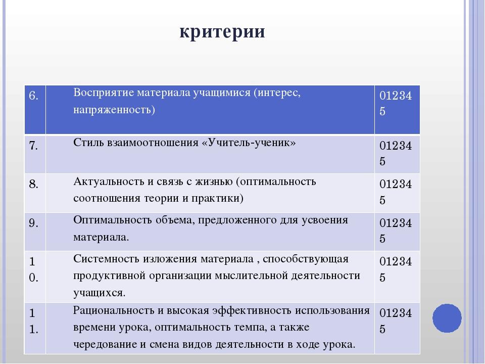 критерии 6. Восприятие материала учащимися (интерес, напряженность) 012345 7....