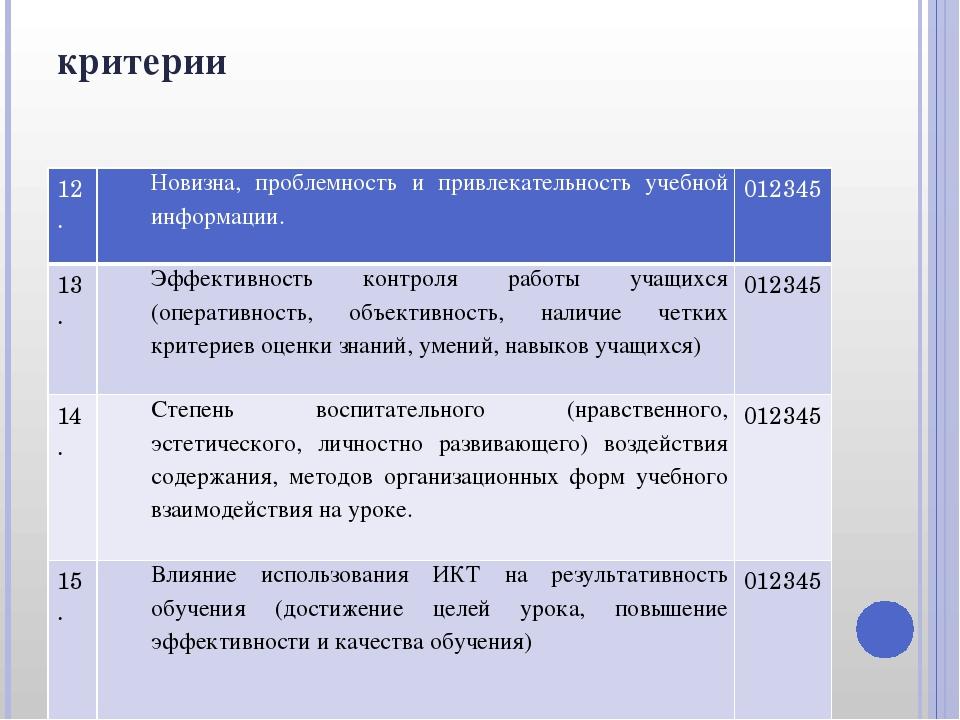 критерии 12. Новизна,проблемностьи привлекательность учебной информации. 0123...