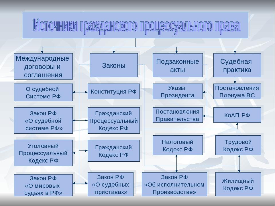 процессуальное положение эксперта в гражданском судопроизводстве