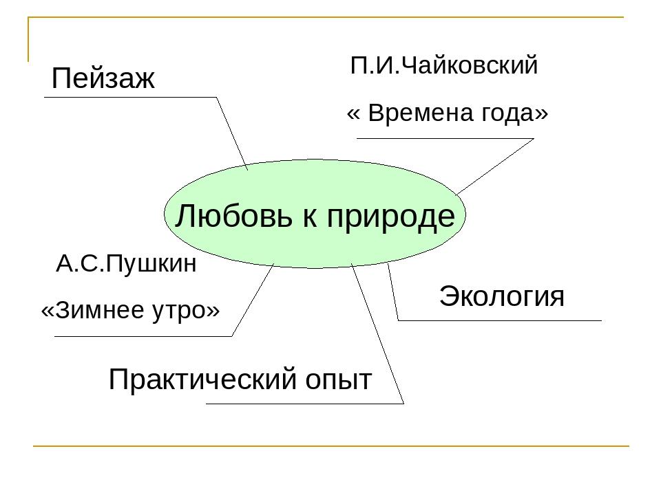 Любовь к природе Пейзаж П.И.Чайковский « Времена года» Экология Практический...