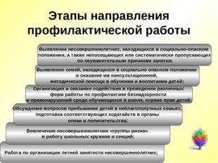 Этапы направления профилактической работы