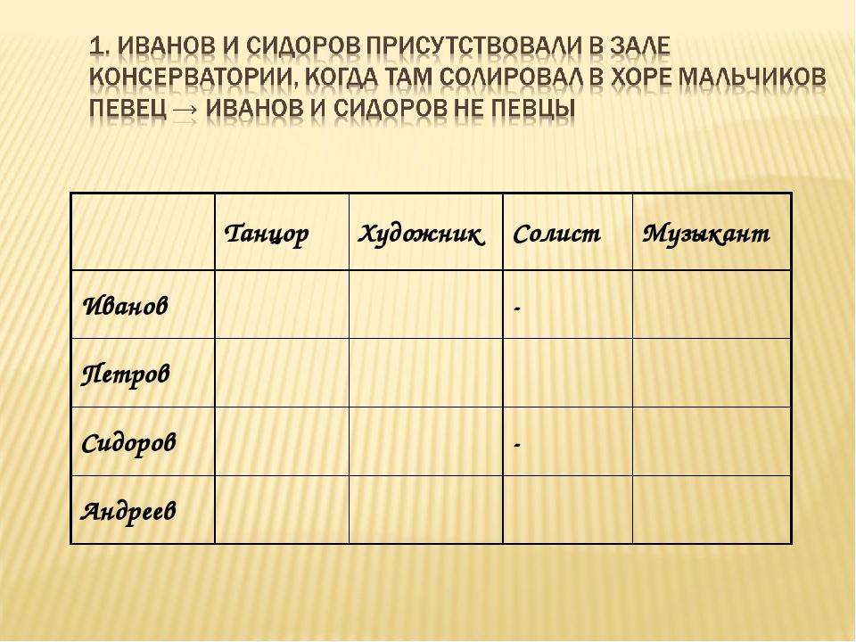 ТанцорХудожникСолистМузыкант Иванов- Петров Сидоров- Андреев...