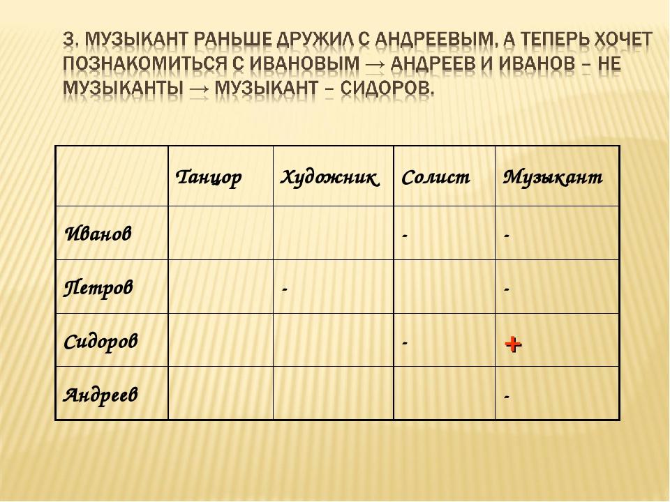 ТанцорХудожникСолистМузыкант Иванов-- Петров-- Сидоров-+ Андр...