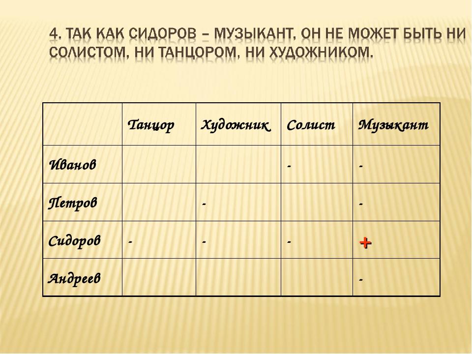 ТанцорХудожникСолистМузыкант Иванов-- Петров-- Сидоров---+ Ан...