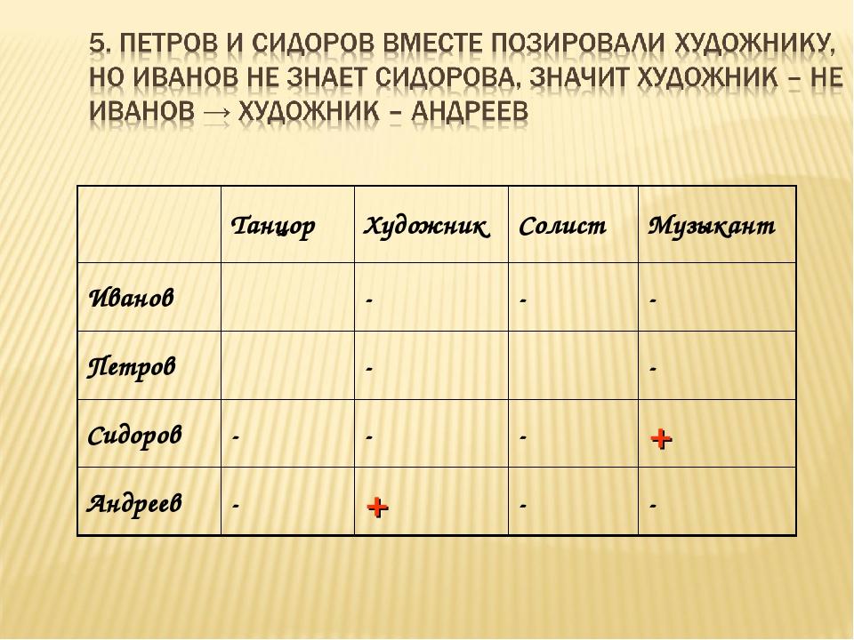 ТанцорХудожникСолистМузыкант Иванов--- Петров-- Сидоров---+ А...