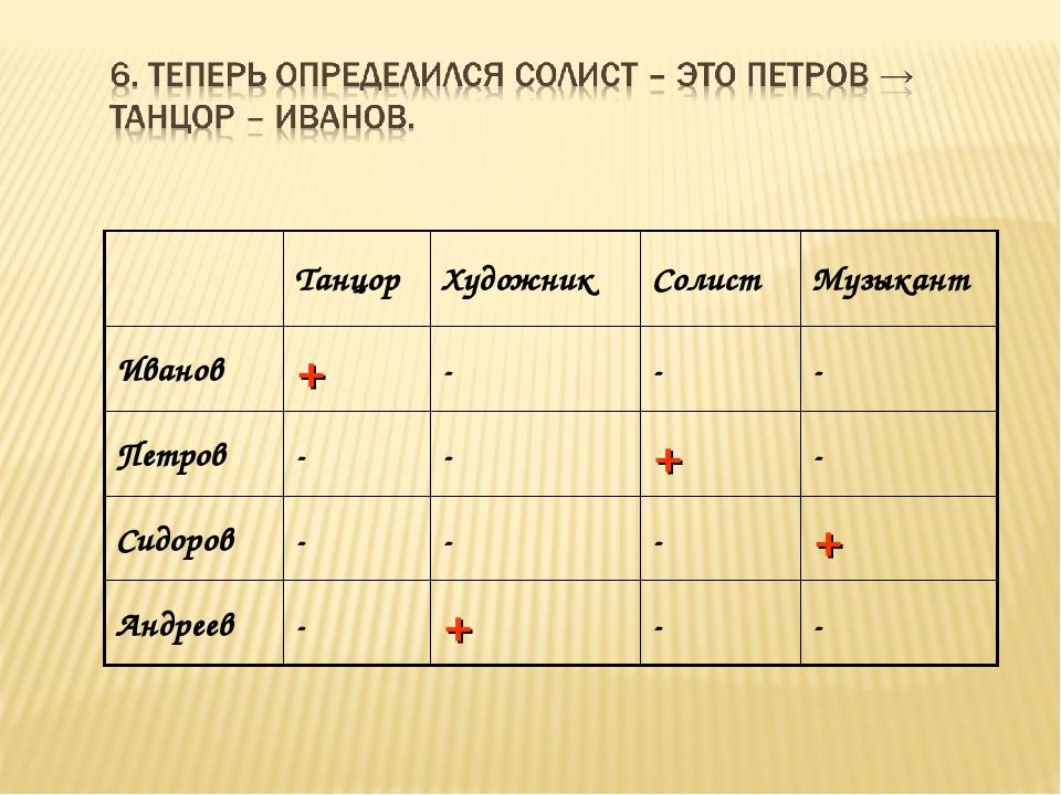 ТанцорХудожникСолистМузыкант Иванов+--- Петров--+- Сидоров---...