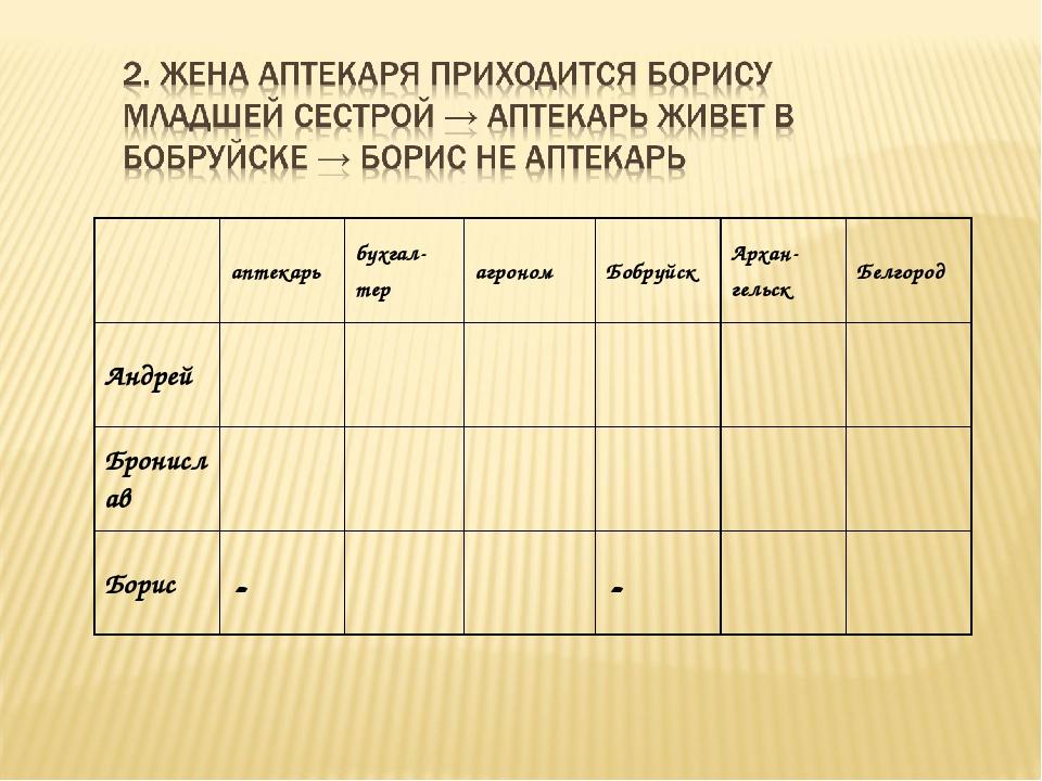 аптекарьбухгал- терагрономБобруйскАрхан- гельскБелгород Андрей Бр...