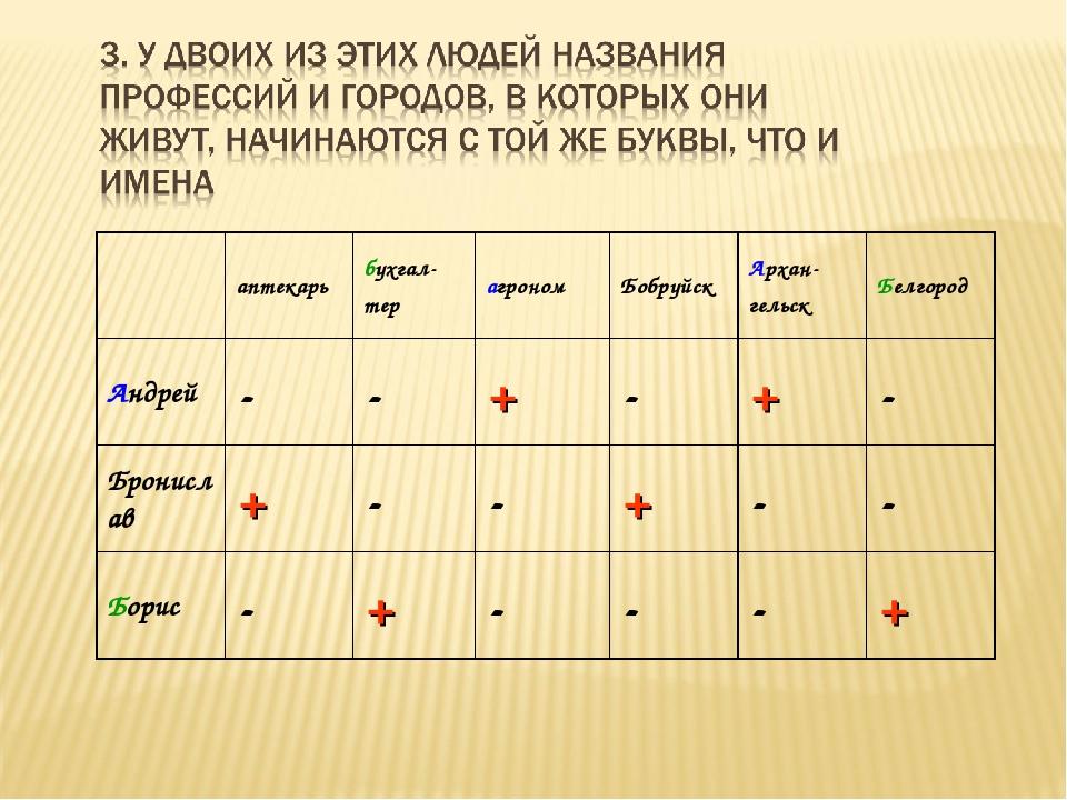 аптекарьбухгал- терагрономБобруйскАрхан- гельскБелгород Андрей--+-...